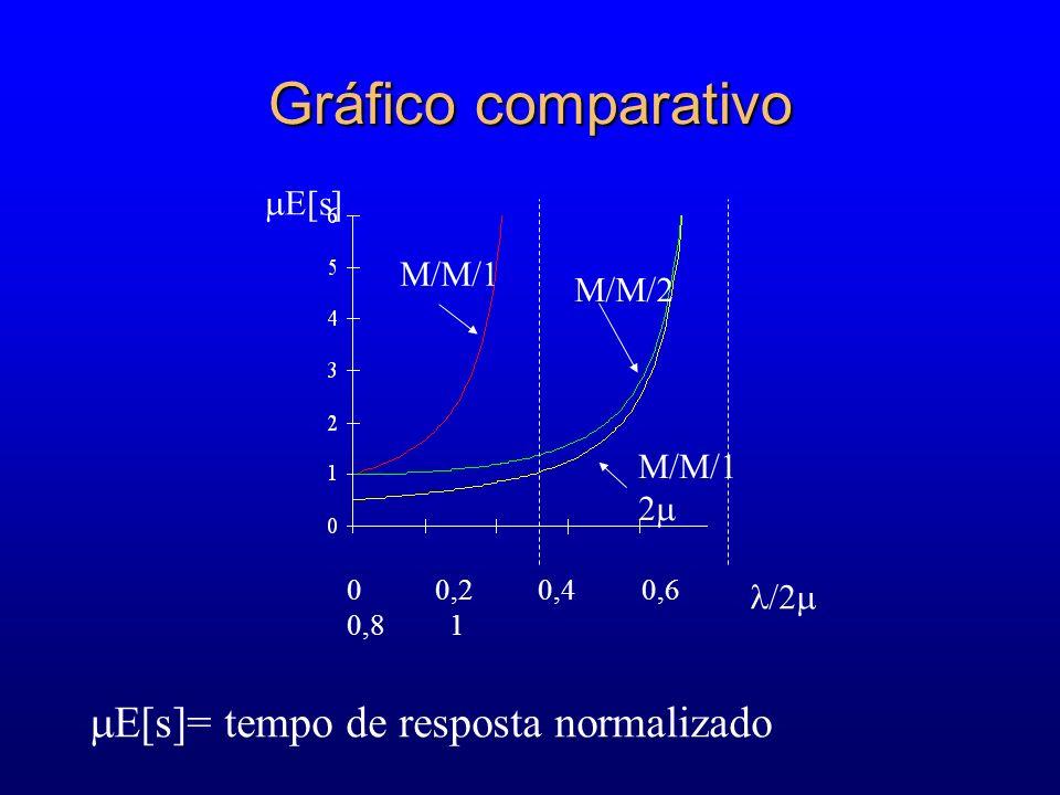 Gráfico comparativo E[s]= tempo de resposta normalizado E[s] M/M/1